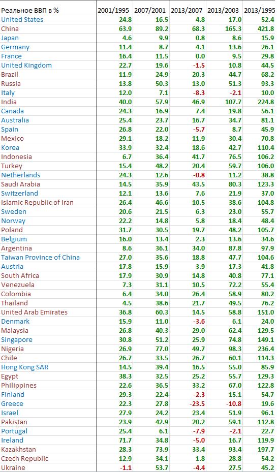 Сравнение ВВП крупнейших стран мира