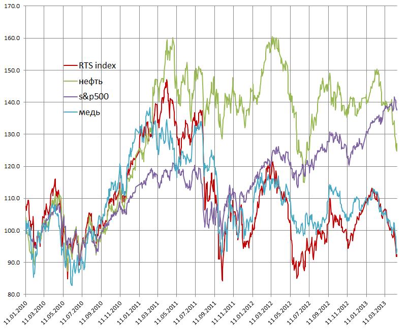 Причины аномальной слабости российского рынка