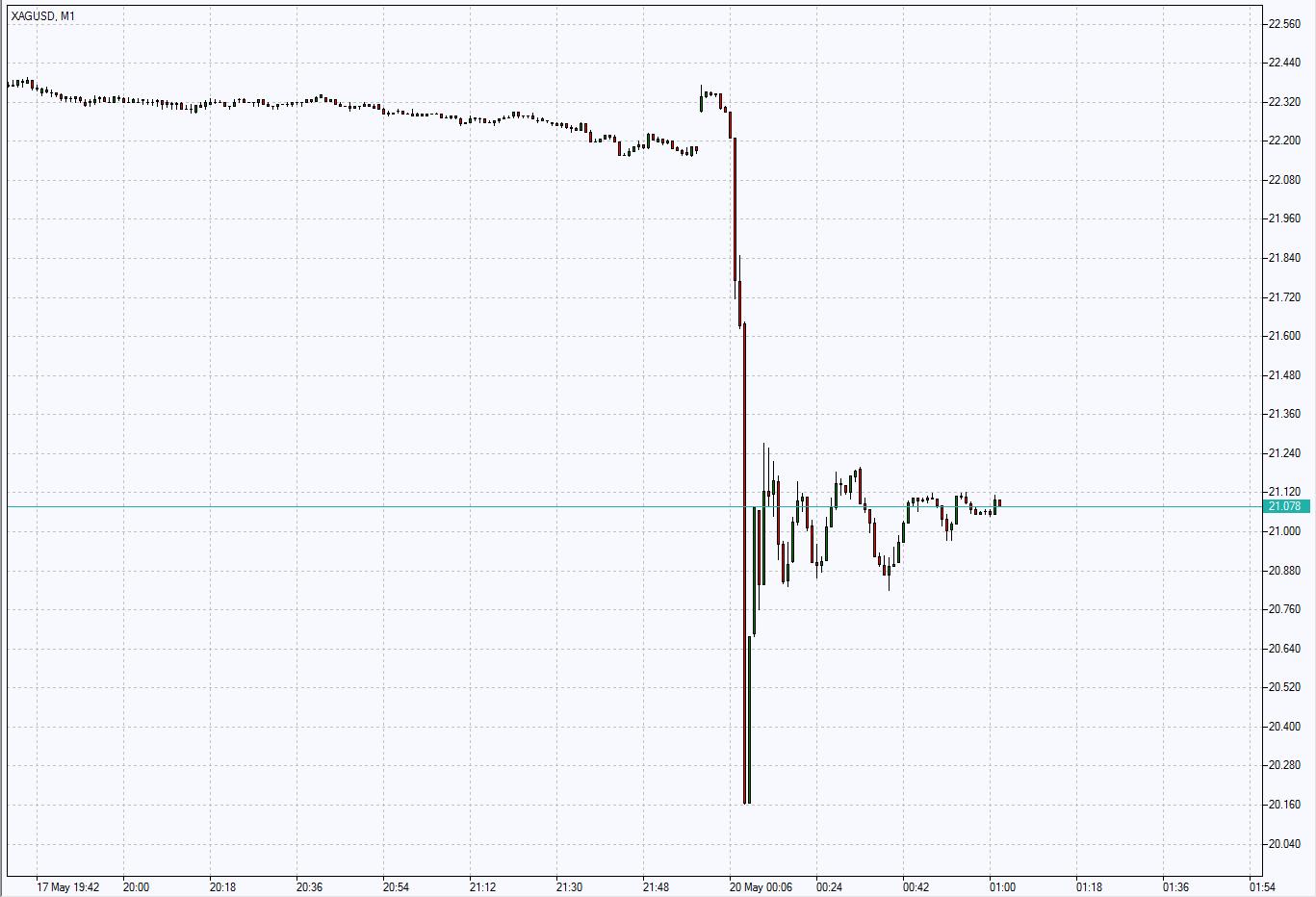 Манипуляции на рынках или как обвалили серебро за 6 минут