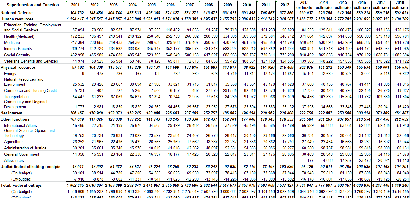 Структура бюджетных расходов США