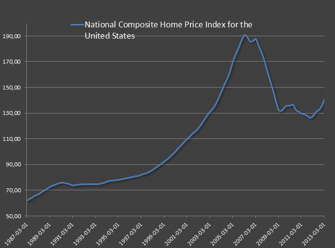По ситуации на рынке недвижимости в США
