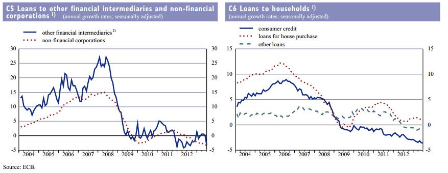 Про эффект денежно-кредитной политики ЕЦБ