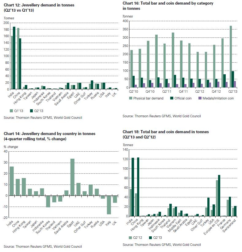 Крупнейшее бегство глобальных инвесторов из золота