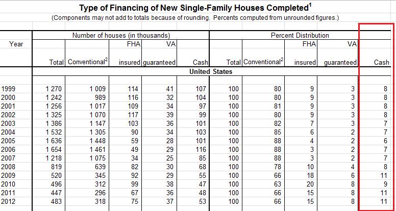 Про рынок недвижимости в США