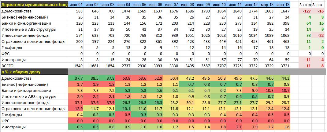 Тенденции и изменения в держателях облигаций