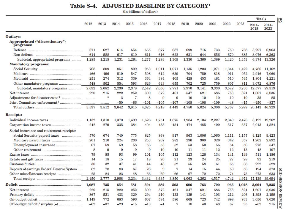 Про бюджетные войны в США