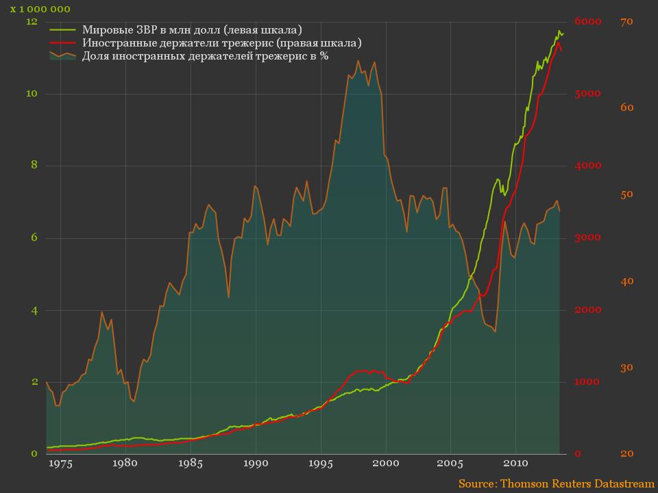Внешнее финансирование гос.долга США