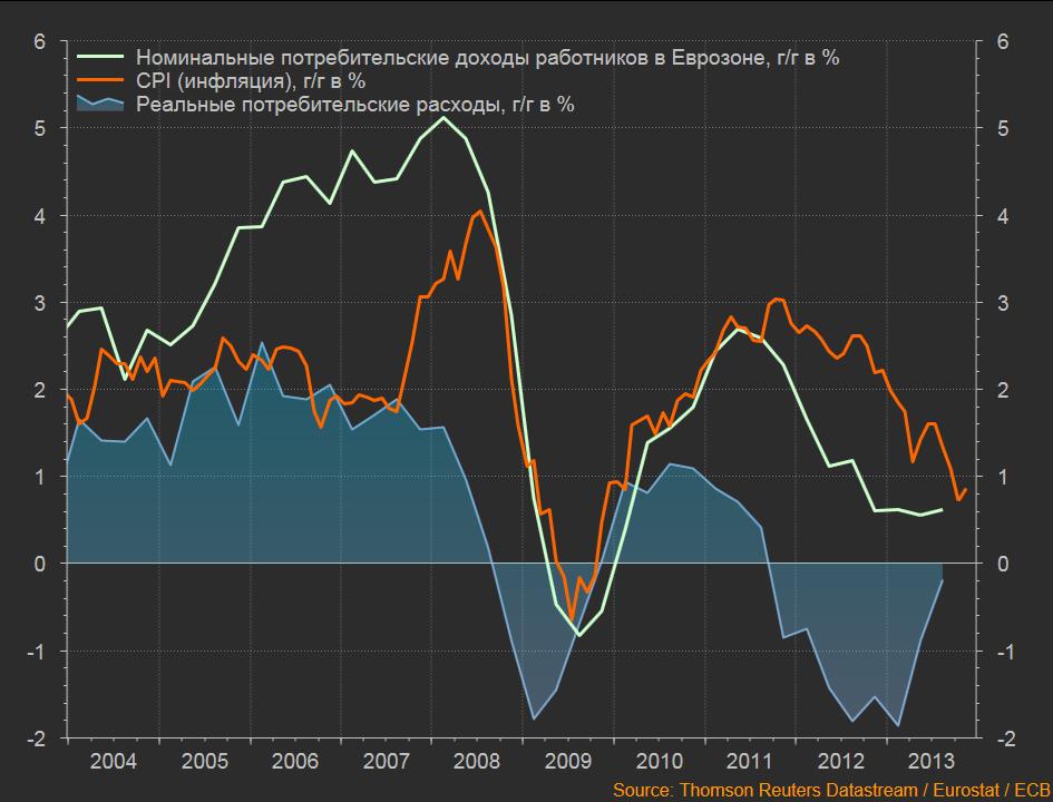 динамика доходов и CPI Eu