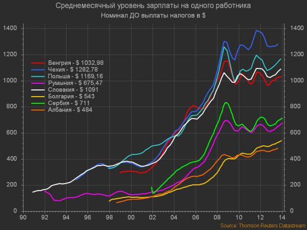 Восточная Европа. Среднемесячный уровень зарплаты на одного работника