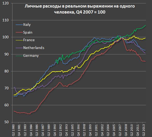 Изменение уровня жизни в развитых странах за последние 35 лет di1