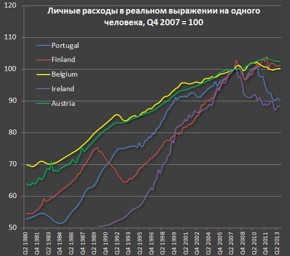 Изменение уровня жизни в развитых странах за последние 35 лет di2