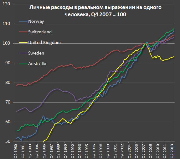 Изменение уровня жизни в развитых странах за последние 35 лет di3