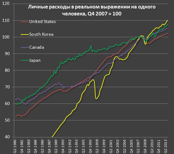 Изменение уровня жизни в развитых странах за последние 35 лет di4