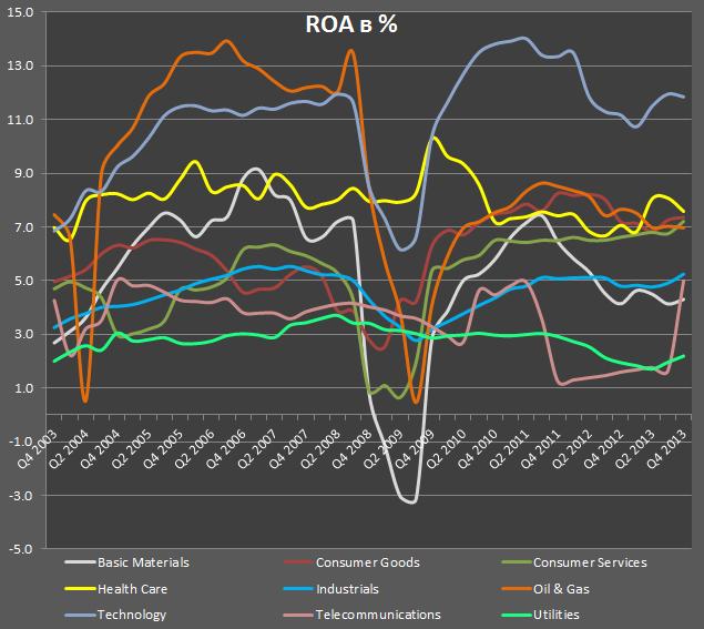 Тенденции у американских компаний sp11