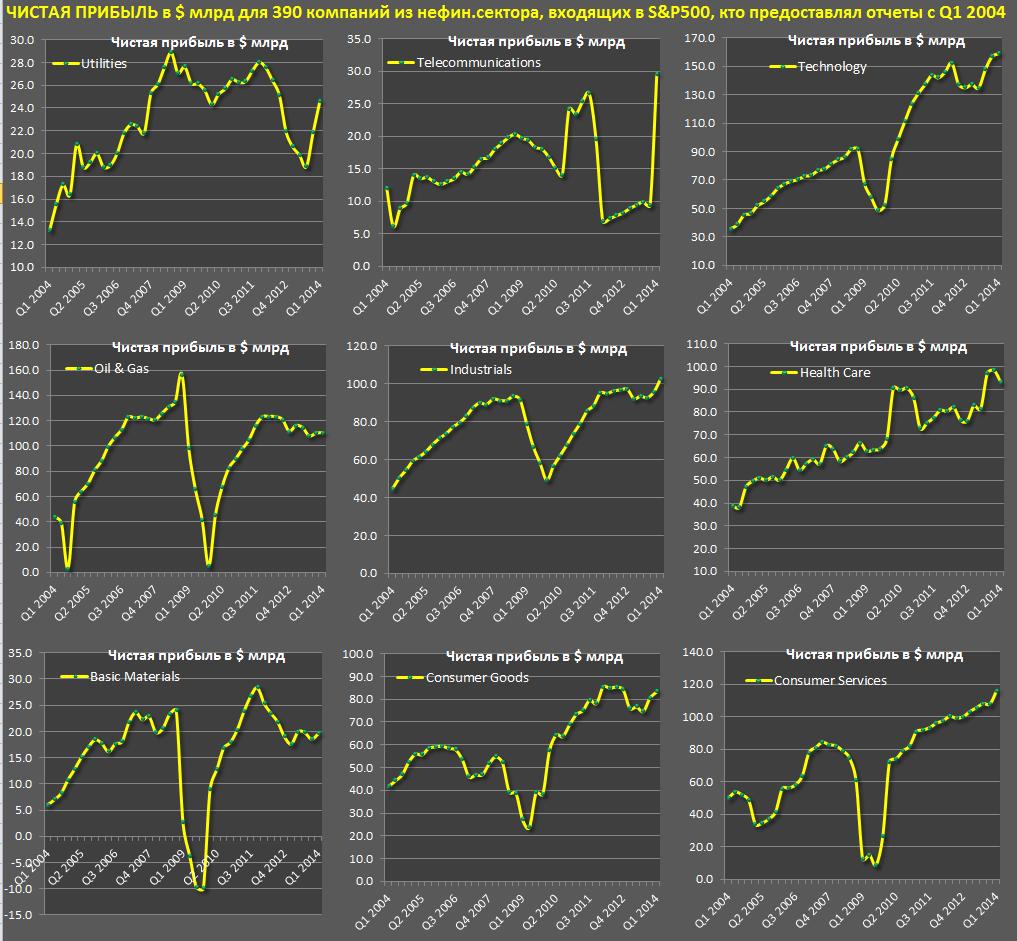 Тенденции у американских компаний sp1