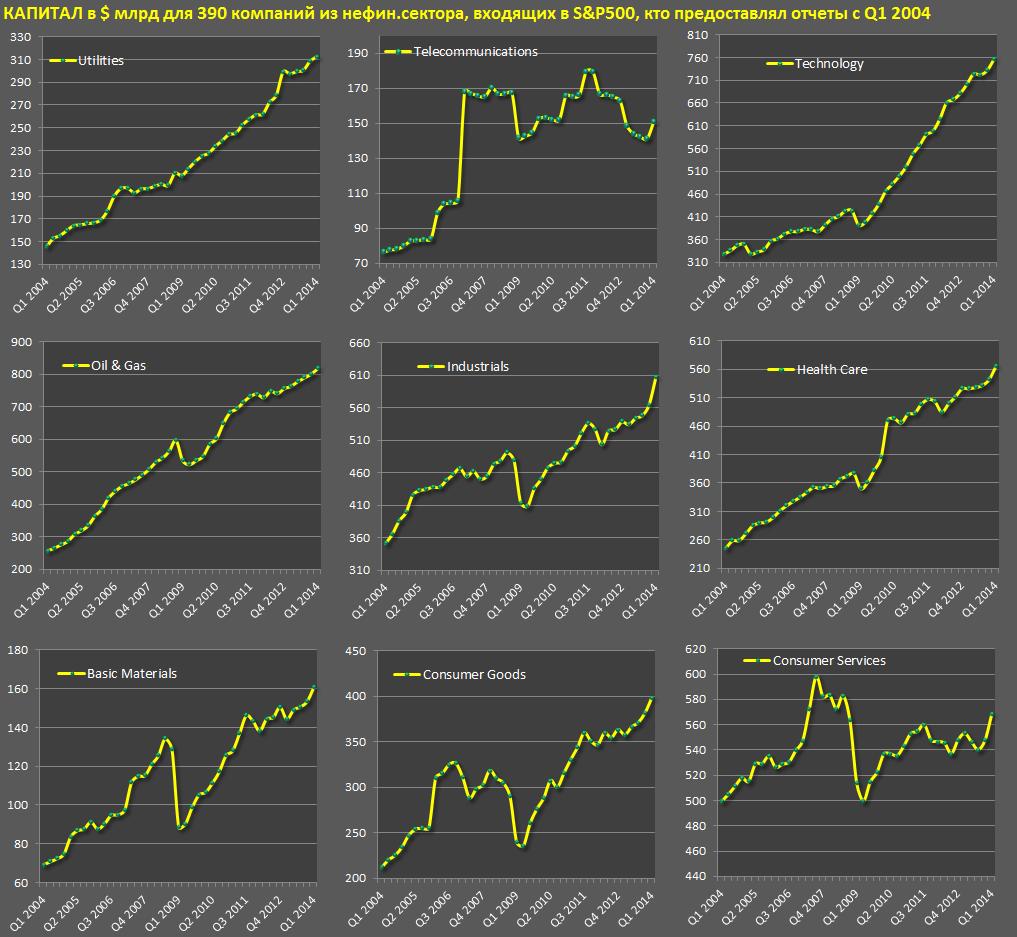 Тенденции у американских компаний sp4
