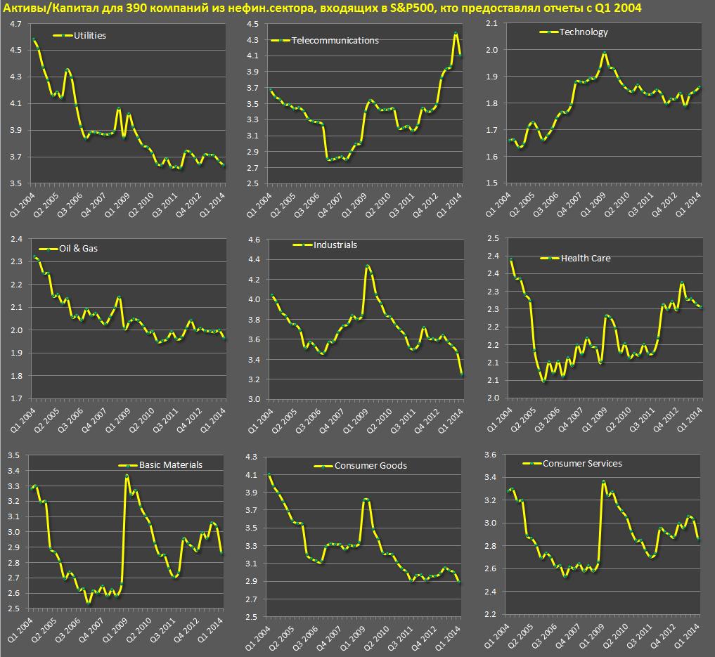 Тенденции у американских компаний sp9