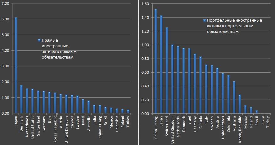 Инвестиционная позиция по странам мира