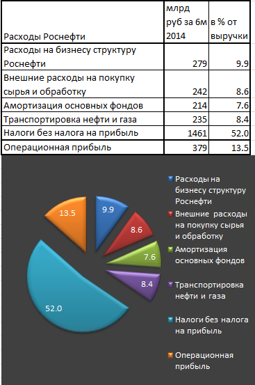бизнес структура роснефти