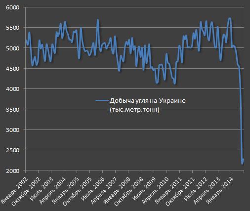 До какого момента хватит газа Украине?