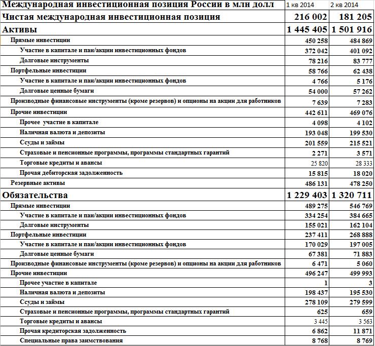 Международная инвест.позиция России и стран мира