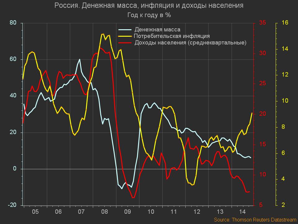Consumer Sector - Россия. Денежная масса, инфляция и доходы населения