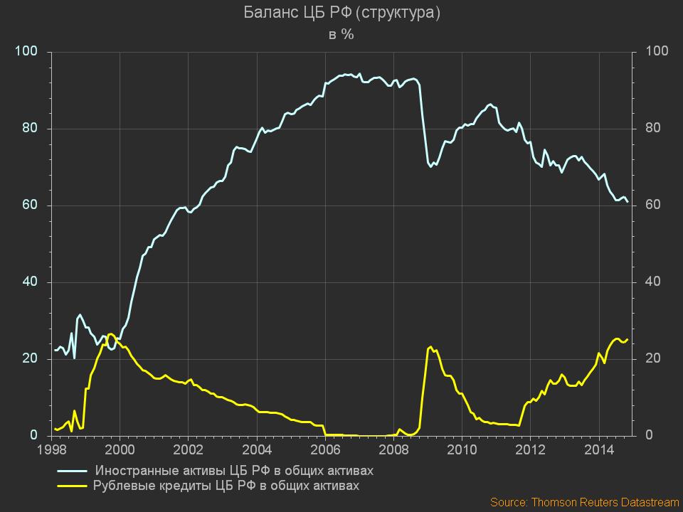 Financial Balance - Баланс ЦБ РФ (структура)