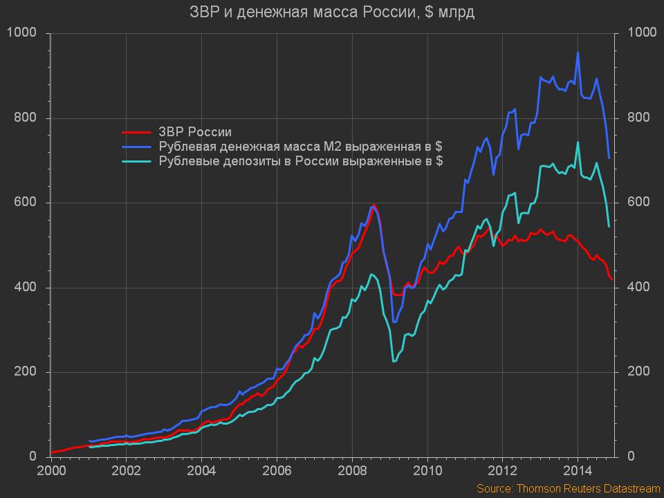 Monetary - Россия. ЗВР и денежная масса России, $ млрд