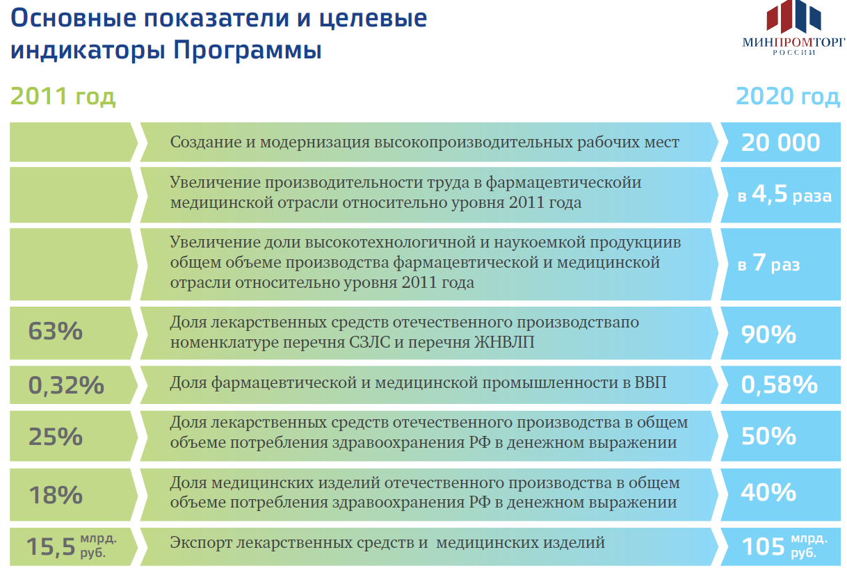 медпром2