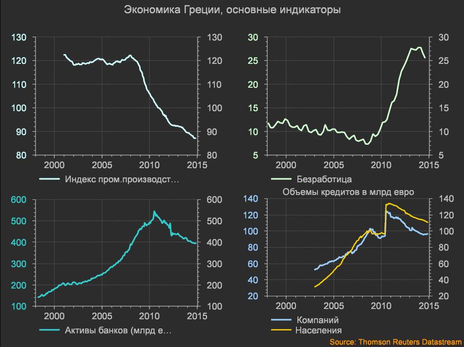 экономика Греции2