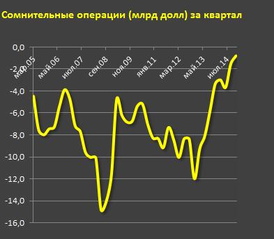 Куда ушли деньги из России в 2014