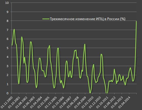 Масштаб инфляционного давления в России. Самый мощный рост инфляции с 1998