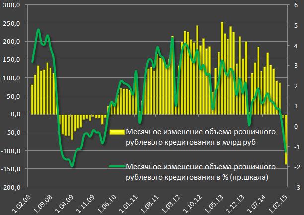 Оценка состояния российской банковской системы