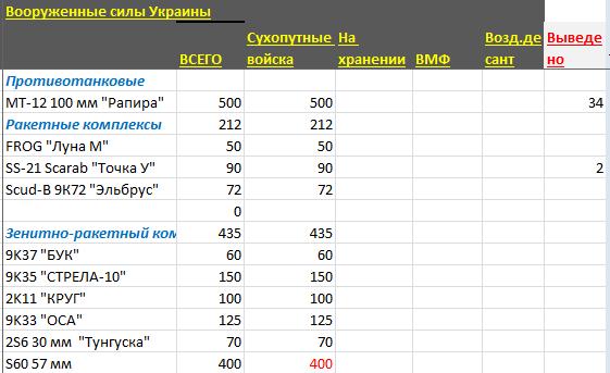 Вооруженные силы Украины (оценка потенциала и потерь)
