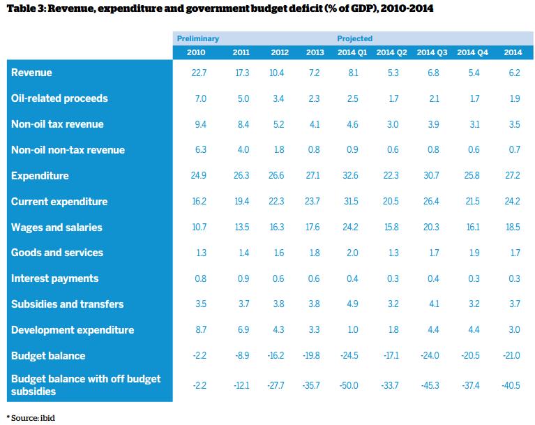 Сирия бюджет