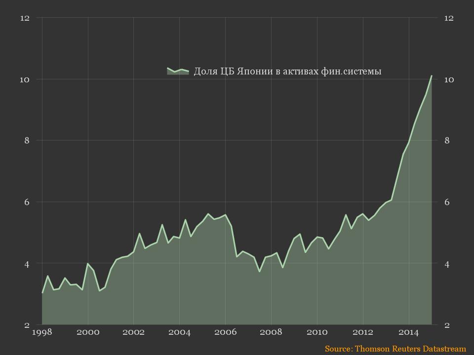 Flow Funds - Япония - Доля ЦБ Японии в активах фин.системы