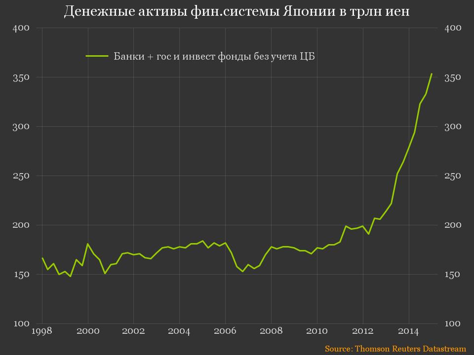 Flow Funds - Япония - денежные активы фин.системы Японии без пенс.фондов