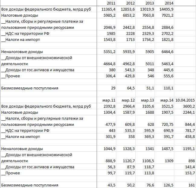 Имитация планирования в республиканском бюджете 2013-2015 гг