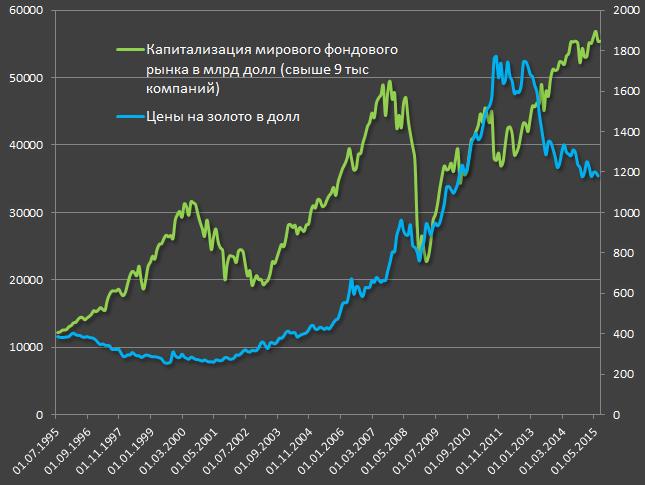 золото и глобальный рынок