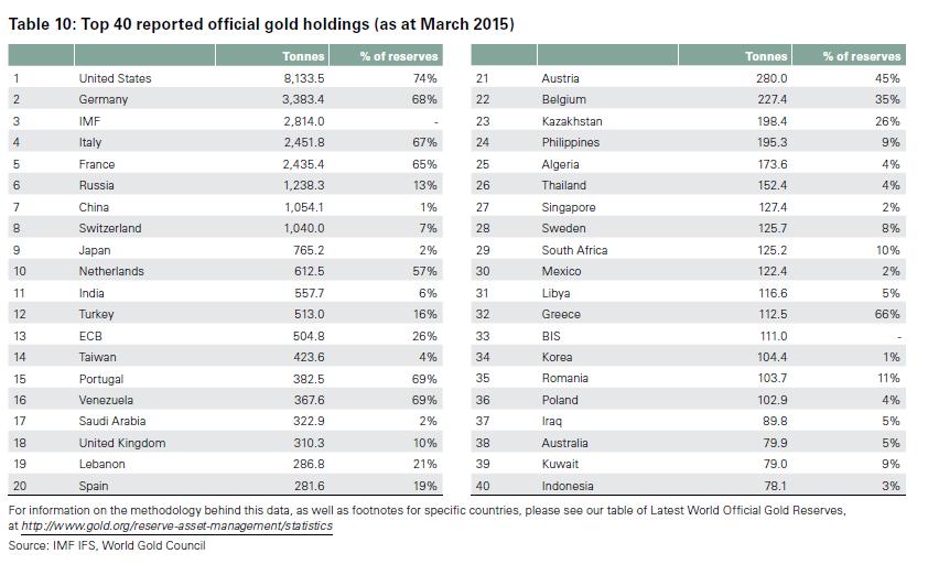 резервы золота