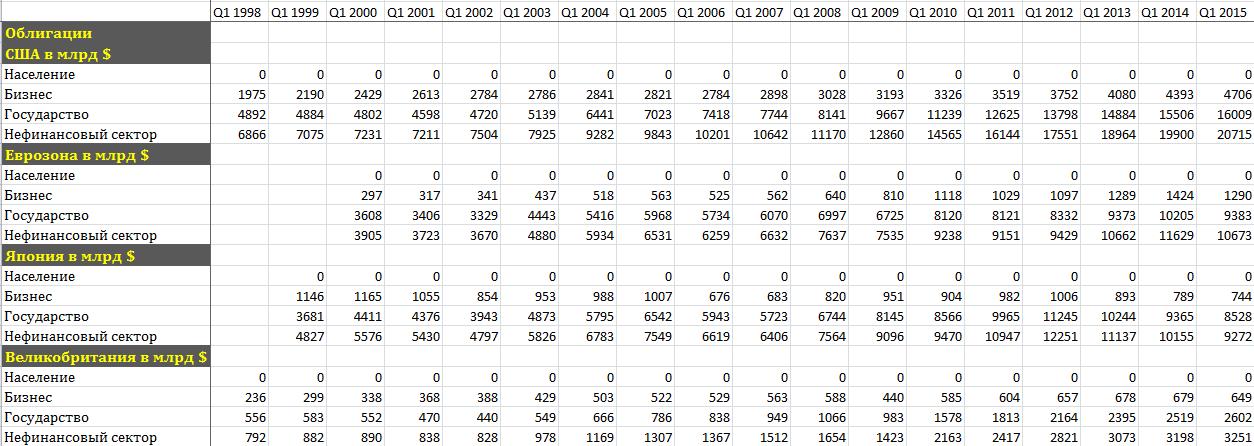 долги (облигации) в долл табл