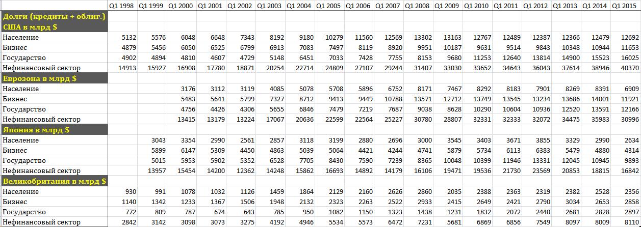 долги (кредиты + облигации) в  долл. табл