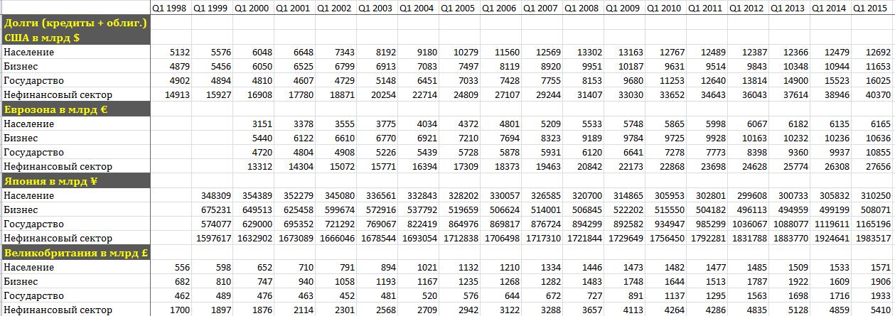 долги (кредиты + облигации) в  нац.валюте. табл