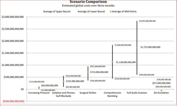 США против Ирана. Сравнение сценариев