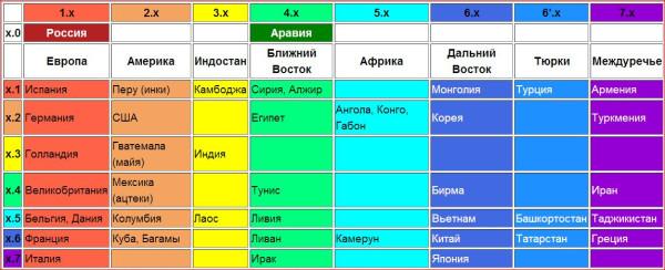Лингво-этническая таблица Н.Вашкевича