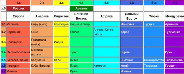 Вашкевич таблица этносов