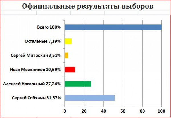 Опрос по голосованию в Москве Итоги