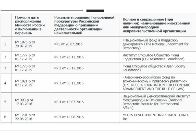 Список нежелательных организаций в России