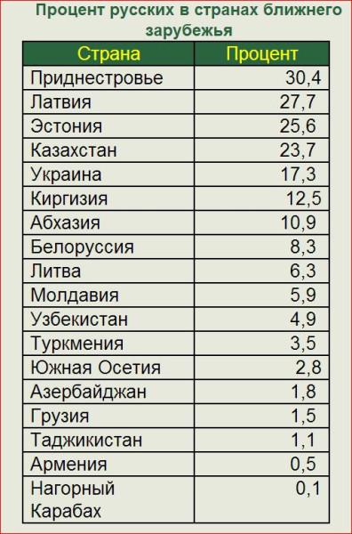 Сколько русских в регионах России 4
