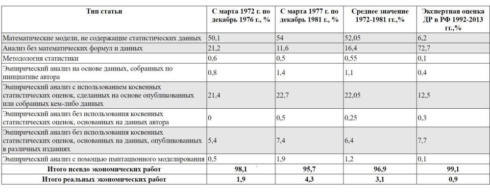 Удельный вес псевдоэкономических работ